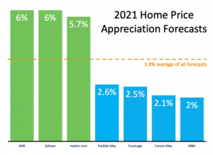 What does 2021 have in store for home values